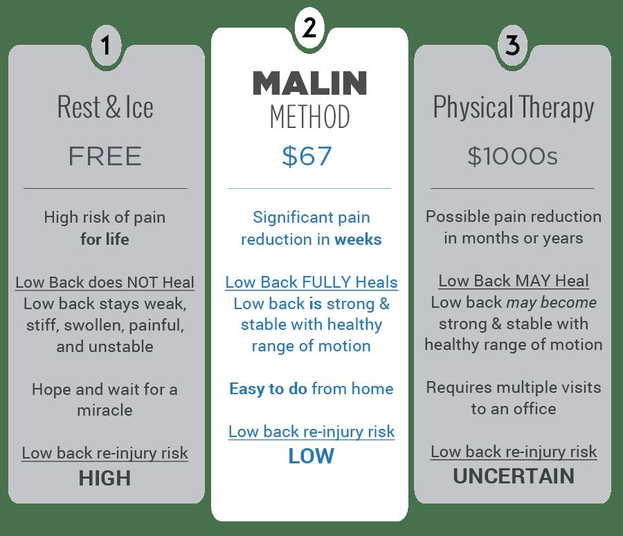 Low Back Pain Treatment Comparison
