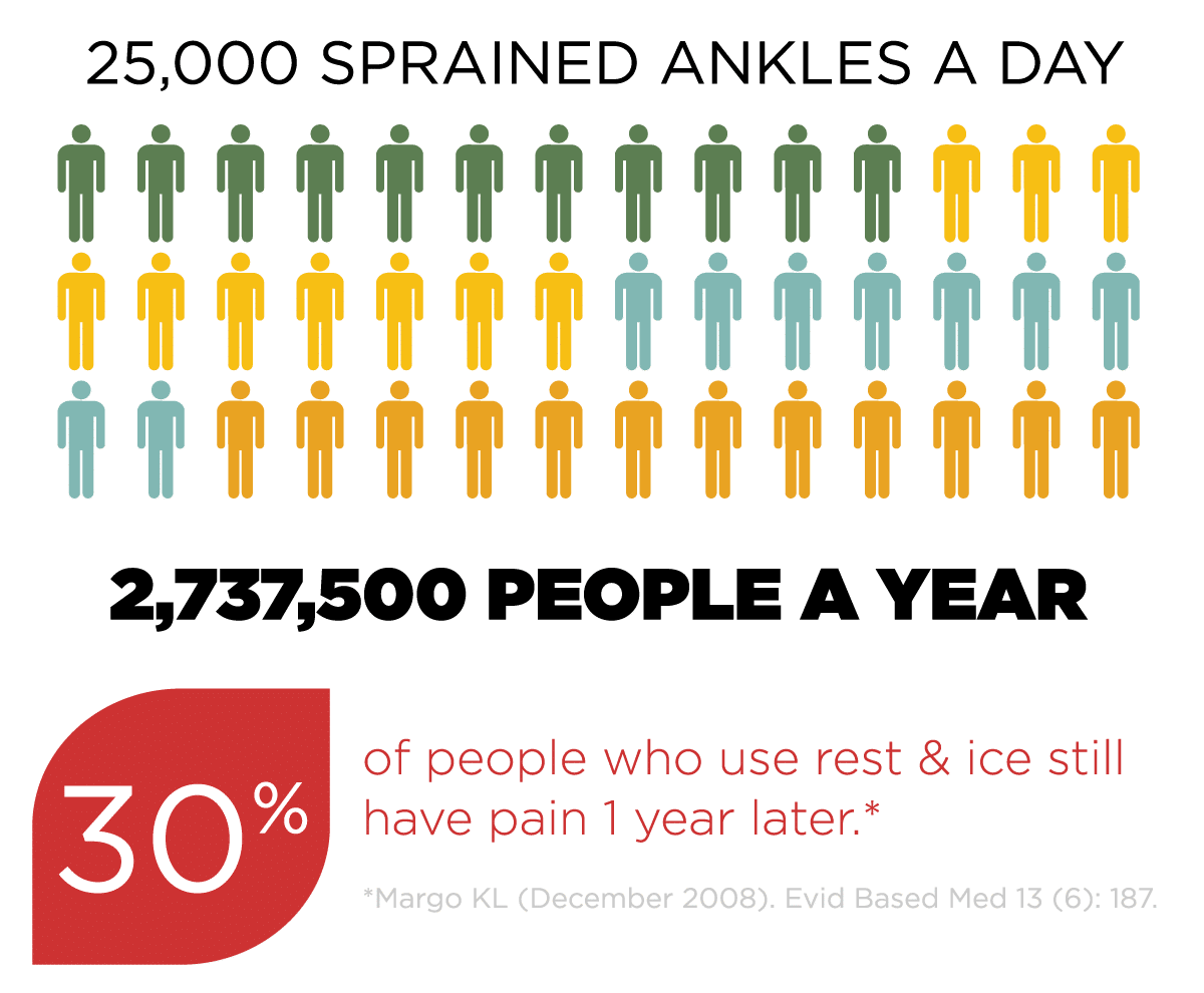 25,000 Cases of Sprained Ankles in a Day